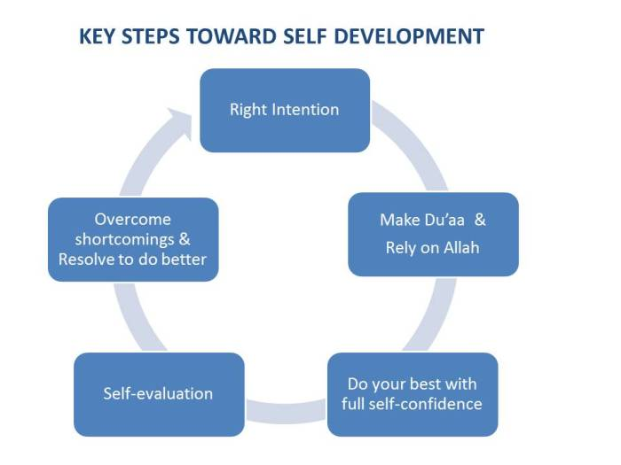 Steps to self develpment