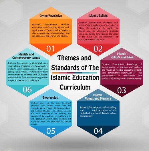 Themes and Standards of the Islamic Education Curriculum