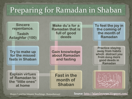 Preparing for Ramadhaan.png